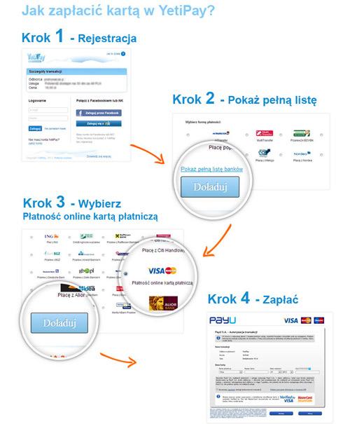 Płatność kartami kredytowymi w yetipay